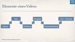hashtag-some-ruhrgebiet Elemente Videoproduktion sozial-pr