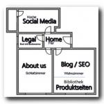 """Die wichtigsten """"Räume"""" einer Webseite"""