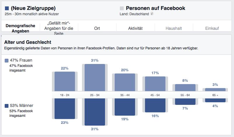 Demografiedaten Deutschland aus Facebook